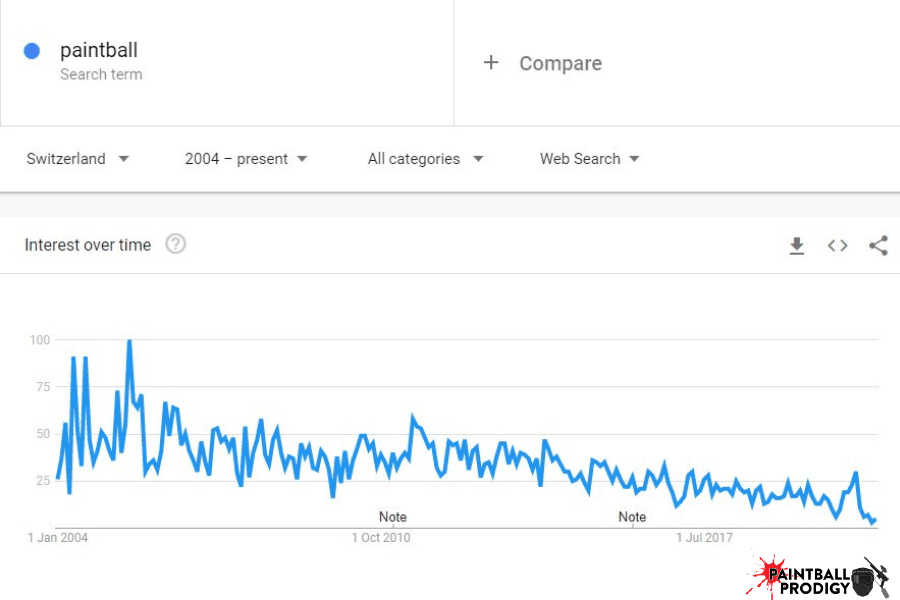google trends of paintball search term